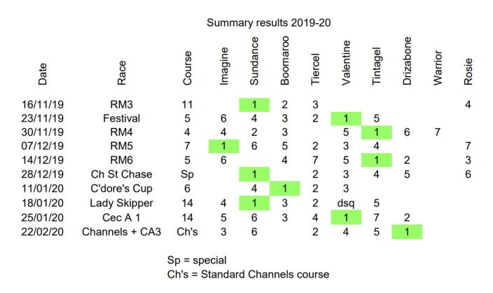 Summary results bigger